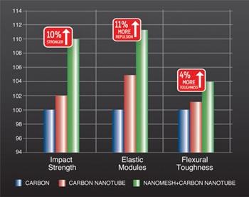 Vợt Cầu Lông Yonex Nanoray Speed