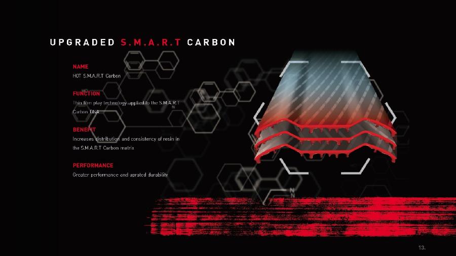 UPGRADE S.M.A.R.T CARBON - Vợt cầu lông Adidas E Aktiv 1 Sonic Aqua - Xanh dương Vàng