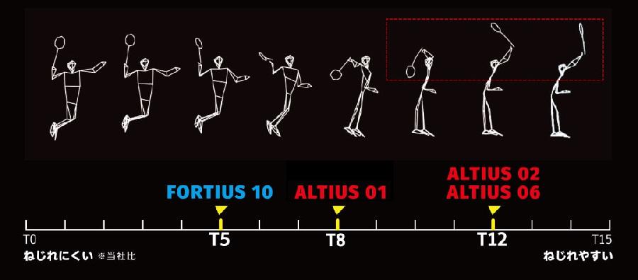 Torque Technology T5 - Vợt cầu lông MizunoFortius 10 Power