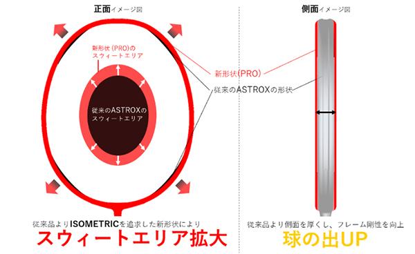 ISOMETRIC NEW 2021 - Vợt cầu lông Yonex Astrox 99 Pro đỏ chính hãng