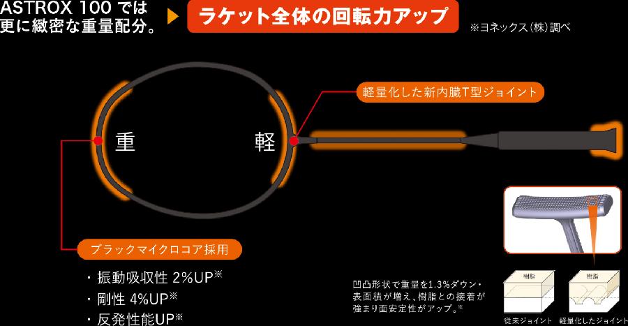 ROTATIONAL GENARATOR SYSTEM - Vợt cầu lông Yonex Astrox 99 Pro đỏ chính hãng