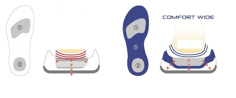 Comfort Wide - Giày cầu lông Yonex SHB 65X2W Trắng cam