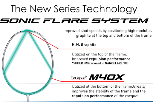 SONIC FLARE SYSTEM - Vợt cầu lông Yonex Nanoflare 380 (MATBK) chính hãng